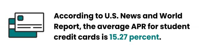 The average apr for student credit cards is 15.27 percent