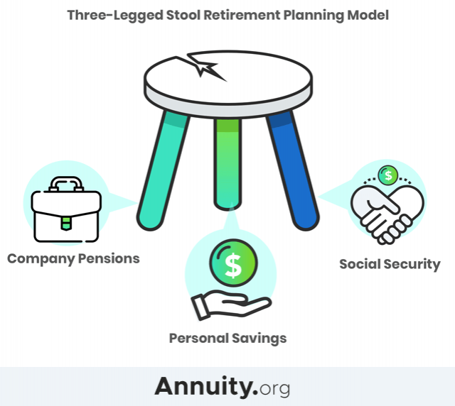 Model of the three-legged stool retirement plan