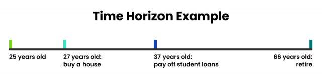 Time Horizon Example Timeline