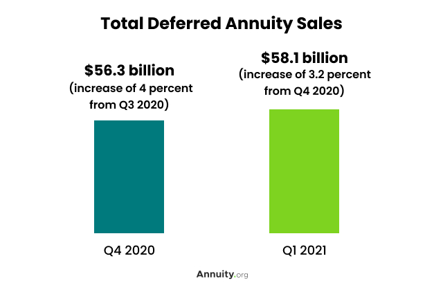 Total Deferred Annuity Sales