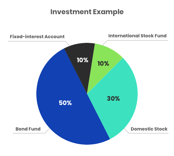 Chart showing an investment example