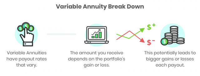 how Variable Annuities work