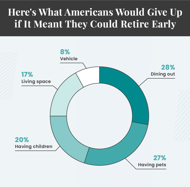 What Americans Would Give Up to Retire Early graphic